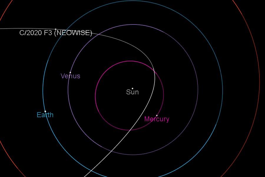 Траектория кометы NeoWise